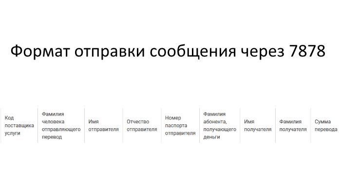 Порядок ввода данных в сообщении при переводе 7878 Билайн