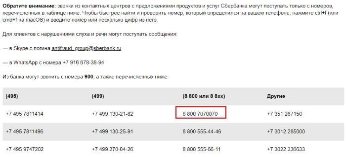 Таблица номеров телефона Сбербанка