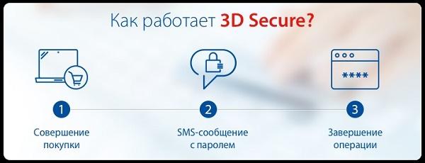 Картинка как работает 3D-Secure