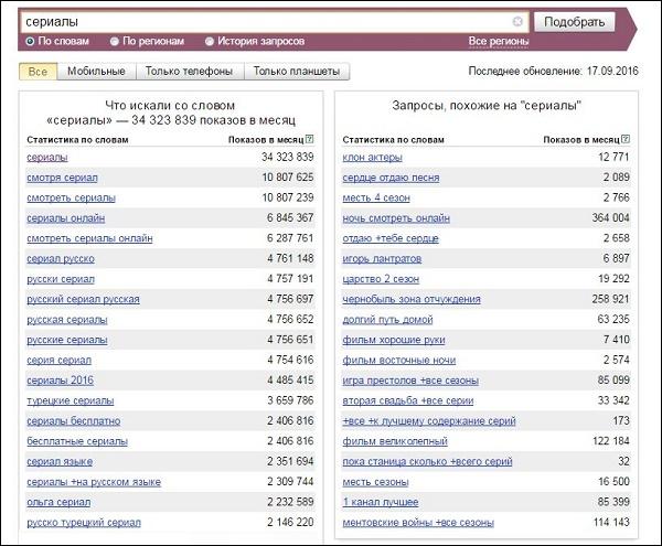 wordstat. yandex.ru.