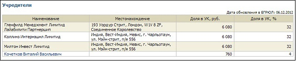ООО «Екатеринбург 2000» учредители