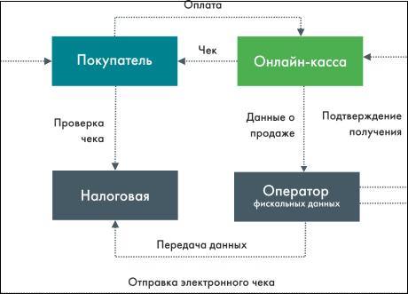 Электронный чек схема