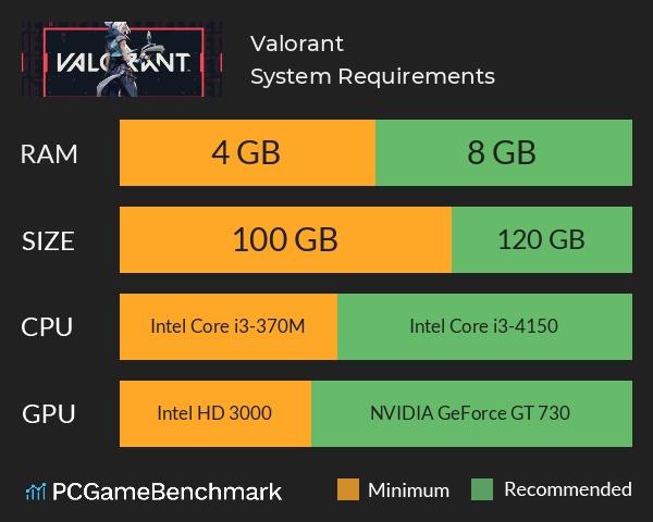 Системные требования игры Valorant