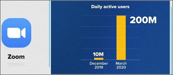 Статистика пользователей Зум