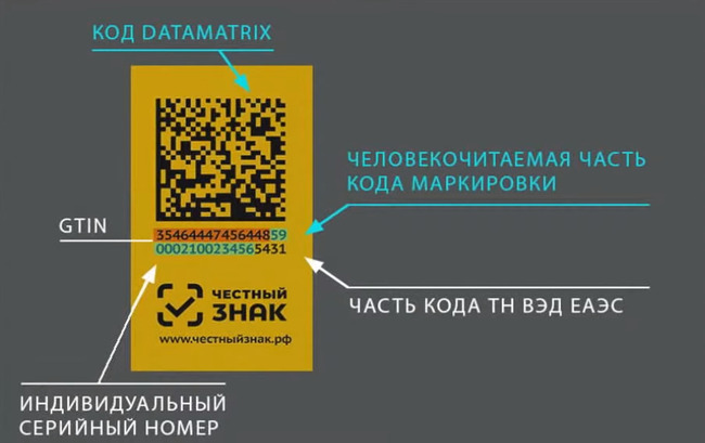 Структура Data Matrix