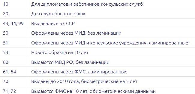 Список значений символов из загранпаспорта
