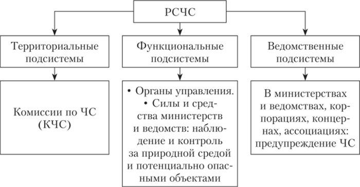 Организация РСЧС