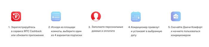 Подписка на кондиционер МТС