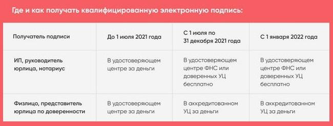 Таблица с информацией о порядке получения ЭЦП
