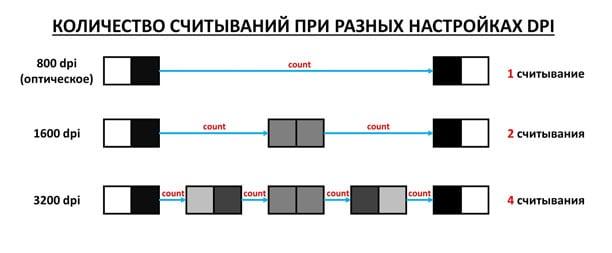 DPI считывание при разных значениях