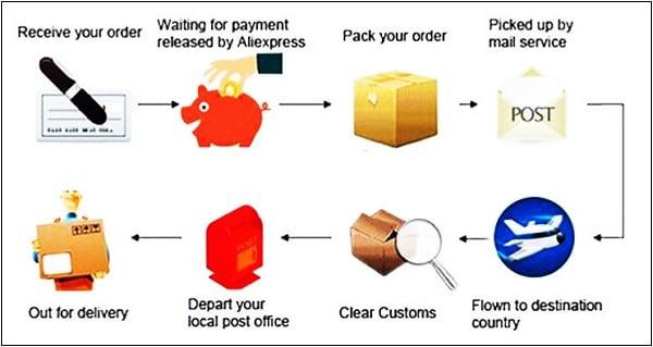 Этапы прохождения товара от принятия заказа до доставки его покупателю